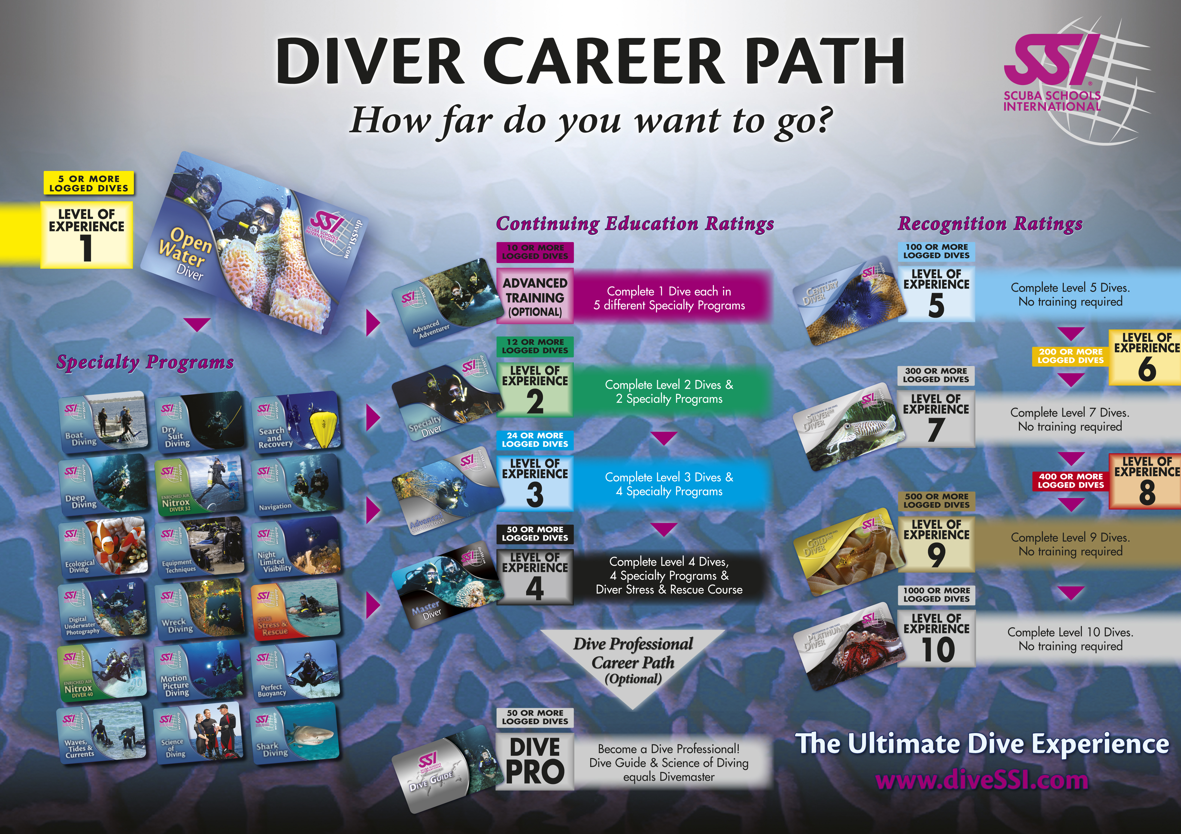 Ssi Courses Diving In Rhodes