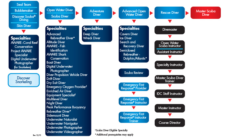 PADI-Con-Ed-Flow-Chart[1]
